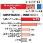 【悲報】行きたくない街一位・名古屋 市民8割「仕方ない・当然」