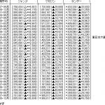 【悲報】週刊少年ジャンプ、1年で平均売上が30万部減る
