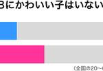 「AKBにかわいい子はいない」と思ってる人の比率。男性32%、女性42%