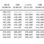 【速報】HKT48「バグっていいじゃん」5日目売上2,357枚