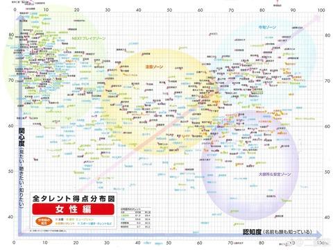 【日経エンタ】女性タレントの関心度、知名度分布