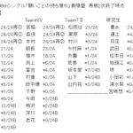 【悲報】兒玉遥、HKT内で13番人気にまで落ちる…