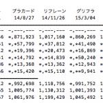 【速報】「#好きなんだ」3日目売上14,742枚
