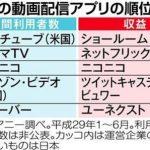 【朗報】SHOWROOMが動画配信アプリで収益トップになる!!!