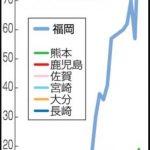 「危機的状況」九州でエイズ感染急増 16年福岡は61%増 佐賀、熊本過去最多