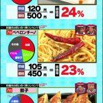 【画像】食べ放題で効率よく元をとれるメニューが判明wwwwwwww