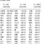 【悲報】NMB48「ワロタピーポー」4次完売状況がヤバい