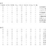 欅坂と乃木坂の1年目の年末歌特番出演状況を比べてみた結果・・・