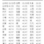 【悲報】NMB48「ワロタピーポー」5次完売状況がヤバい・・・