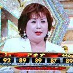 【悲報】Mー1審査員の上沼恵美子さん、1番まともな存在だった