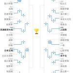 【全国高校サッカー】青森山田「2回戦5-0で勝ったわ」大阪桐蔭「こっちは6-0」