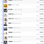 【速報】Twitterを始めたチーム8メンバーの実人気が判明!!!