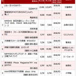 【悲報】岡田奈々の写真集売上が大爆死
