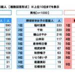 【朗報】山本彩さん、完全に野球好き芸能人として一般認知される