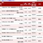 【速報】加藤玲奈写真集「誰かの仕業」初週売上9,101部