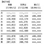 【速報】NGT48「春はどこから来るのか?」初日売上86,269枚