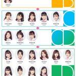 PRODUCE48、パフォーマンス評価ランキングwwwwwwwww