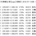 【柏木】AKBGメンバーのTwitterフォロワー数の減少率を語ろう【渡辺麻友】