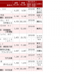 【悲報】世界選抜総選挙で15万票を獲得して2位になった須田亜香里さんのファースト写真集が初週6146部の大爆死wwwwwww