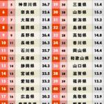 【悲報】茨城県 ← 全国魅力度ランキング最下位っておかしいよな?wwwww