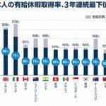 【悲報】日本の有休取得率50%で世界最下位と判明wwwwwwwwww