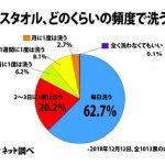 【悲報】バスタオルを毎日洗わない不潔さん、日本に4割もいることが判明wwwwwwww