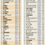 【画像】ゆとり世代さん、たった30年で日本をぶち壊してしまうwwwwwww