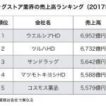 【悲報】マツモトキヨシ、実はドラッグストア売上4位にまで後退していた