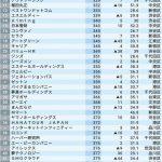 【画像】上場企業、東京都年収ワースト500社がこちらwwwwww