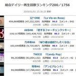 【速報】紅白歌合戦・レコード大賞の反響ランキング IZONE>AKB>乃木坂wwwwww