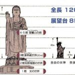 日本人「うおー!奈良の大仏でけぇ!」茨城県民「….うちの大仏奈良の10倍あるんだが」