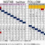 NGT長谷川玲奈のTwitterのフォローした順番がヤバい・・・