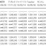 【速報】「ジワるDAYS」オリコン初日売上1,190,095枚