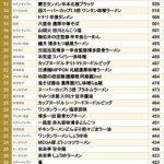 【悲報】コンビニカップ、麺カロリーランキングwwwwww