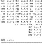 SKE48 5月1日ポートメッセ名古屋の握手券が全メンバー(9期研究生含む)全完売の快挙達成