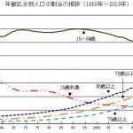【画像】日本の人口8年連続減少!外国人は6年連続増加wwwwwww