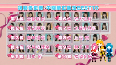 AKBラブナイト「恋工場」視聴者投票の中間発表1位は宮脇咲良