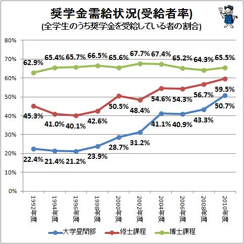 【画像】日本の学生の奨学金利用率wwwwwwwwwwwwww