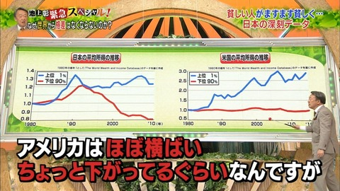 池上彰が「日本の格差の深刻さ」で使用したグラフが酷すぎる話題にwwwwwwwwwwwww (※画像あり)